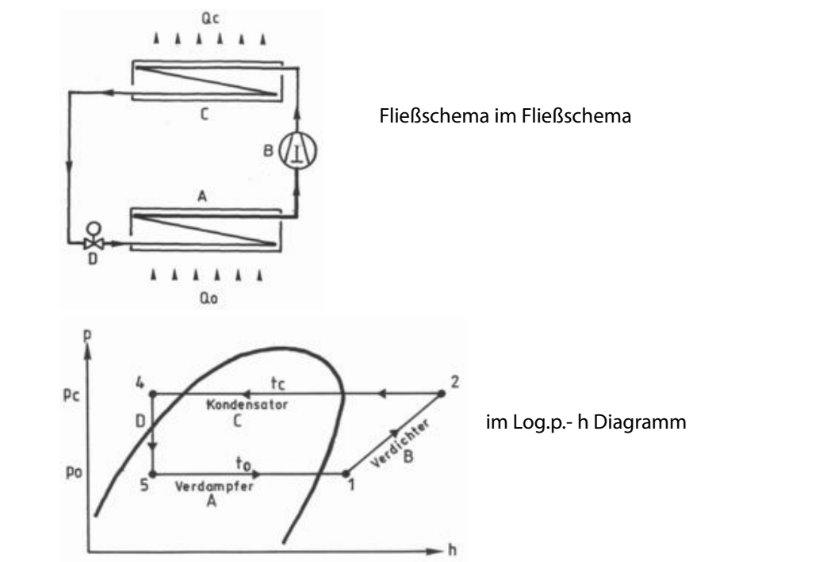 wärmerückgewinnung-funktionsprinzip-kälteprozess-darstellung