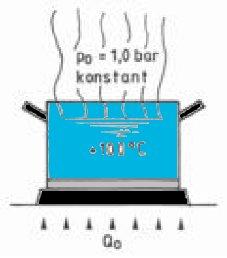 waermerueckgewinnung-funktionsprinzip-wasser-kochtopf