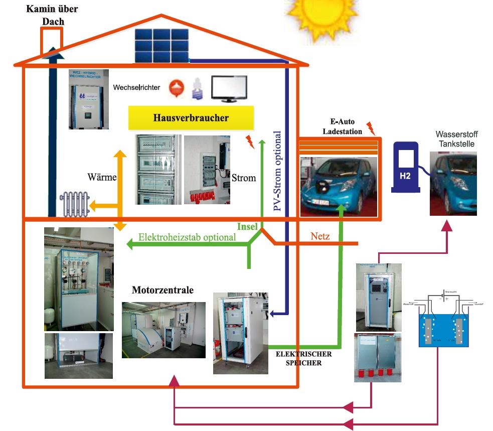 wez-prinzip-schematische-darstellung-haus-wasserstoff-photovoltaik